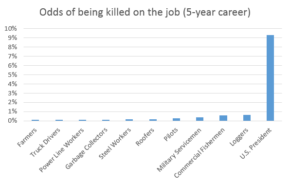 Post image for The Deadliest Job In America Is Actually . . . Being The President